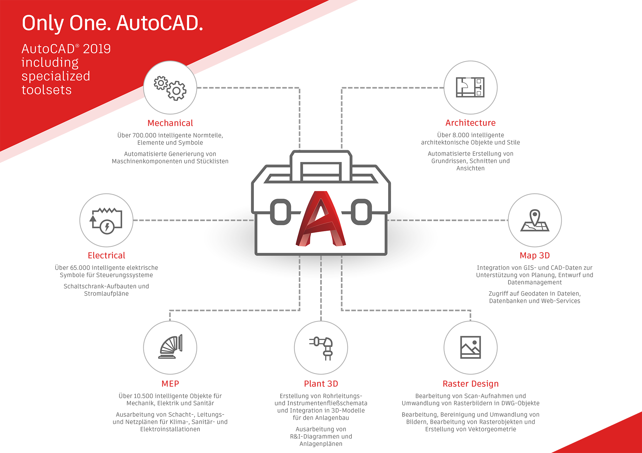 only-one-autocad-2019-toolsets-infographic-de